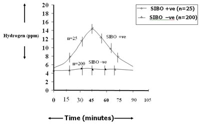 Use of breath hydrogen (H 2 ) in the study of carbohydrate ...