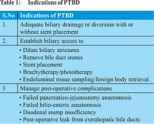 Percutaneous biliary intervention: tips and tricks