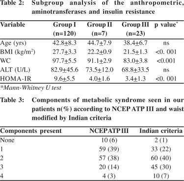 Metabolic syndrome metformin
