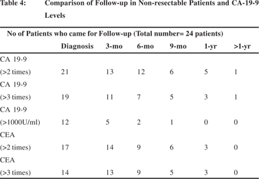 In The Level Of Tumor Markers On Follow Up 1 Patient Did Not Report For At 6 Months And Patients Year Table 3