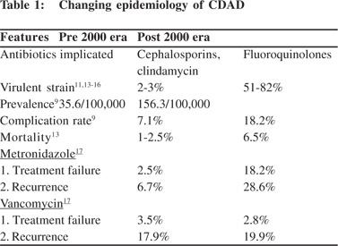 Clostridium Difficile Associated Diarrhea New Rules For